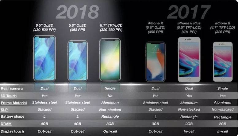 موعد اطلاق Apple's 2018 iPhones